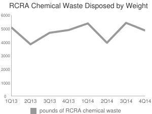 RCRA Waste Disposed by Weight (lbs)